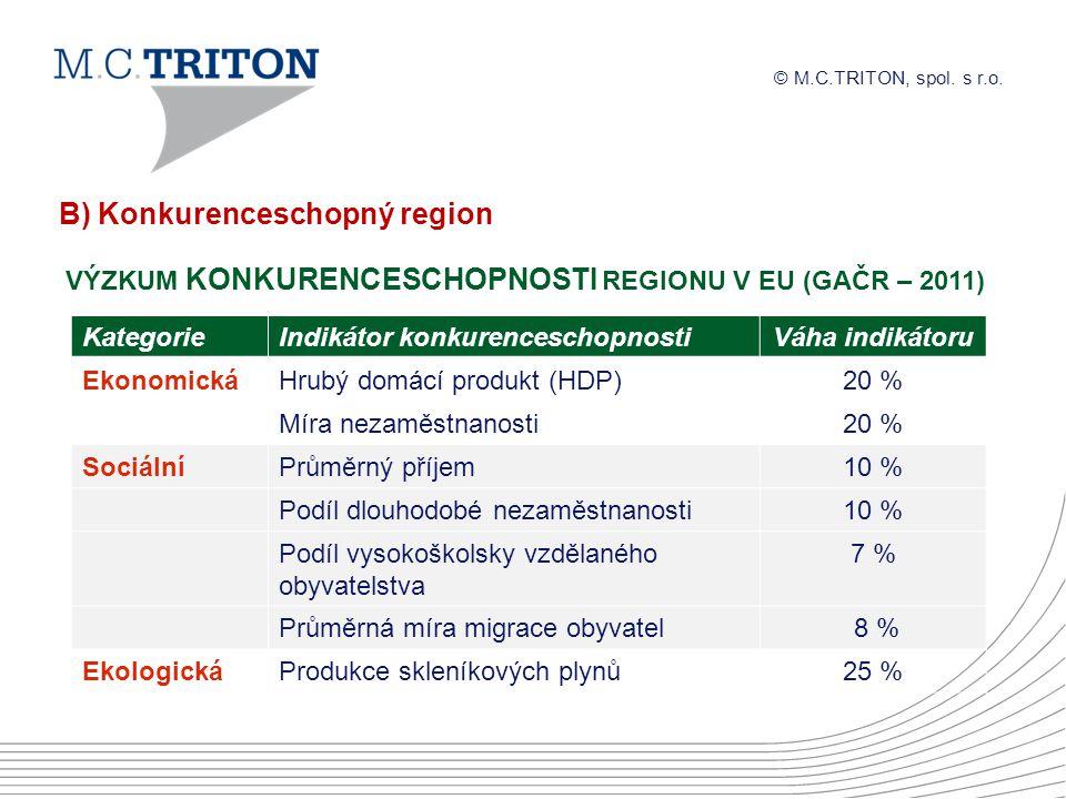 B) Konkurenceschopný region