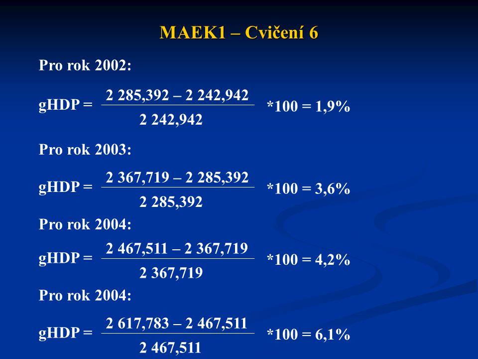 MAEK1 – Cvičení 6 Pro rok 2002: 2 285,392 – 2 242,942 gHDP =