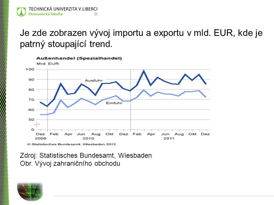 Je zde zobrazen vývoj importu a exportu v mld