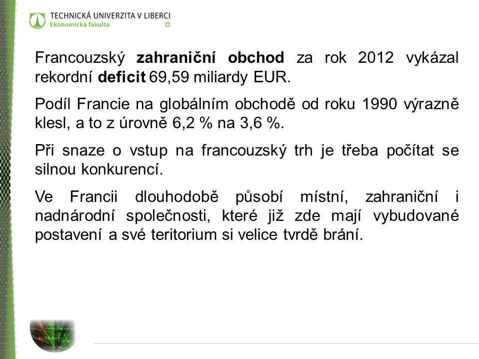 Francouzský zahraniční obchod za rok 2012 vykázal rekordní deficit 69,59 miliardy EUR.