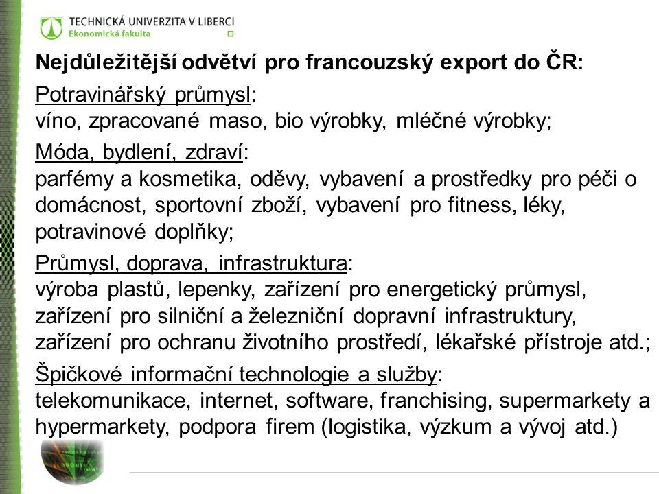 Nejdůležitější odvětví pro francouzský export do ČR: