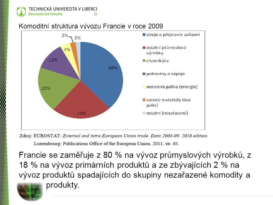 Komoditní struktura vývozu Francie v roce 2009