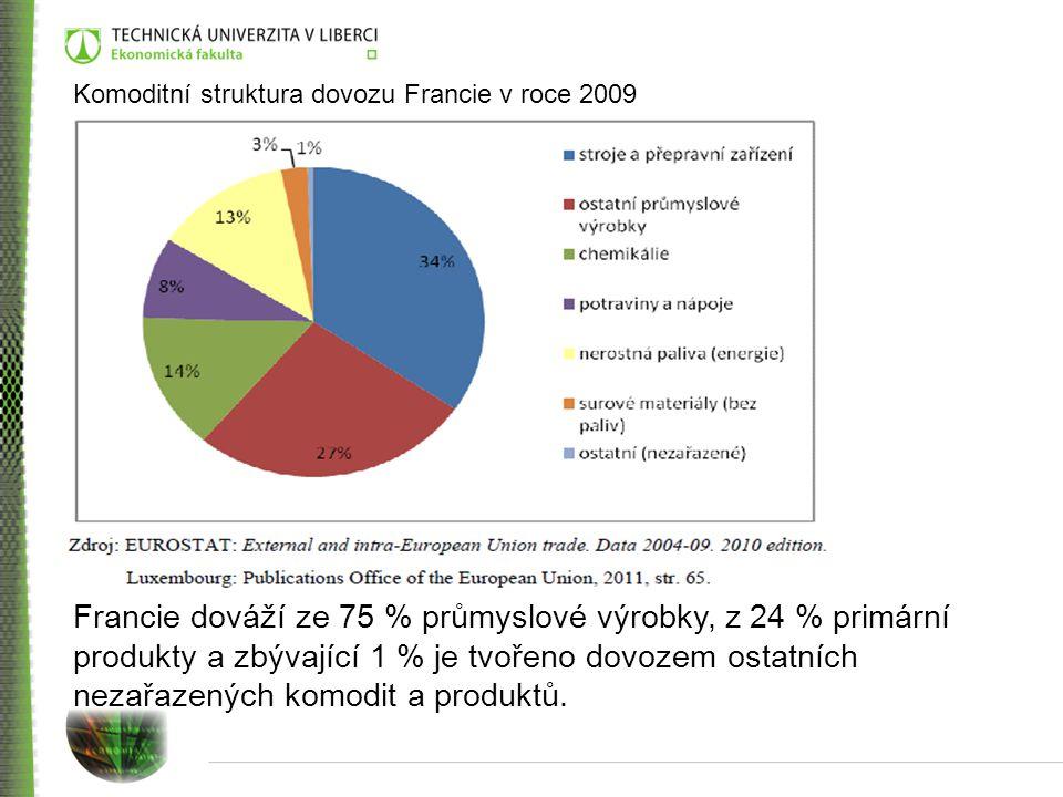 Komoditní struktura dovozu Francie v roce 2009