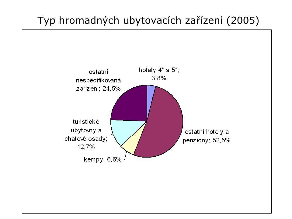 Typ hromadných ubytovacích zařízení (2005)