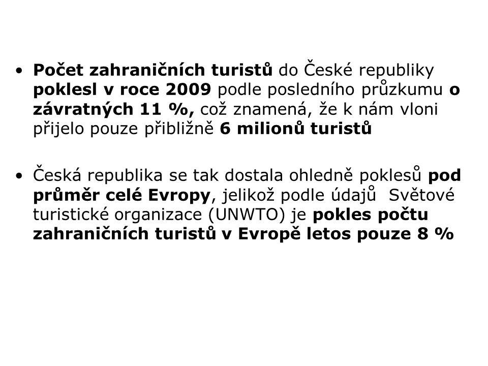 Počet zahraničních turistů do České republiky poklesl v roce 2009 podle posledního průzkumu o závratných 11 %, což znamená, že k nám vloni přijelo pouze přibližně 6 milionů turistů
