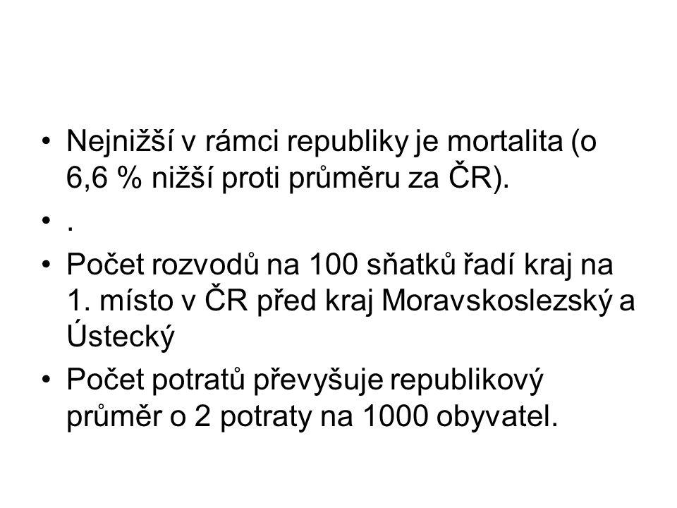 Nejnižší v rámci republiky je mortalita (o 6,6 % nižší proti průměru za ČR).