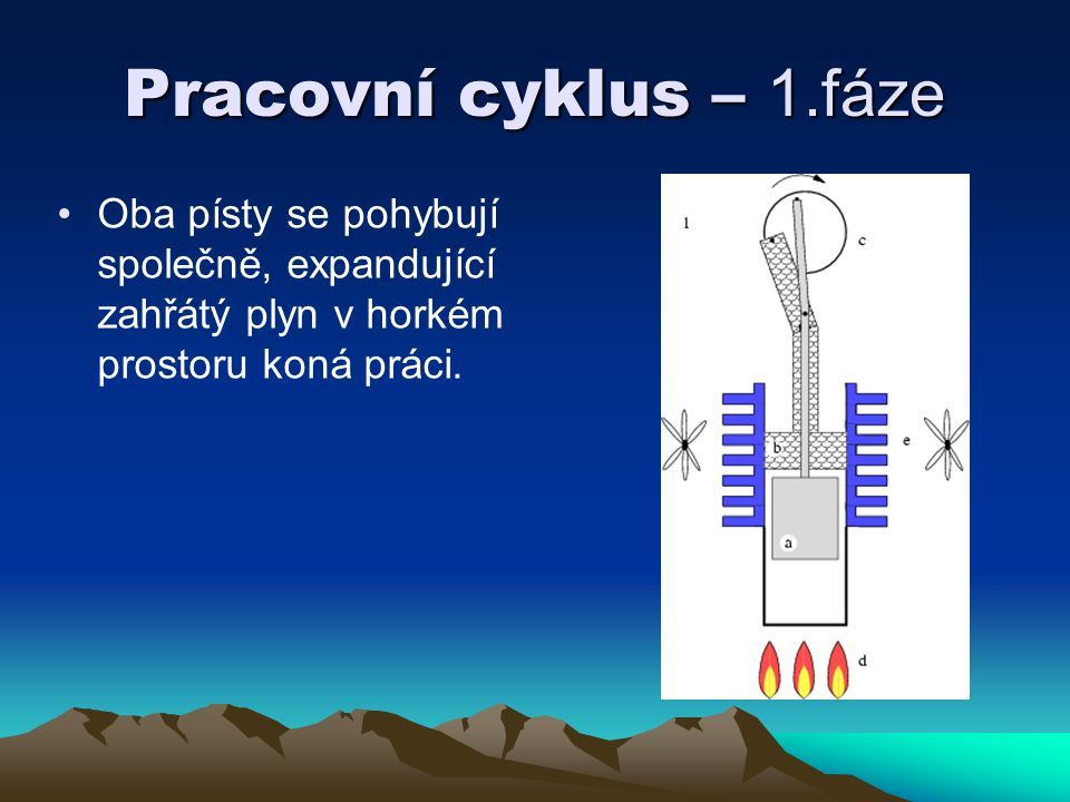 Pracovní cyklus – 1.fáze Oba písty se pohybují společně, expandující zahřátý plyn v horkém prostoru koná práci.