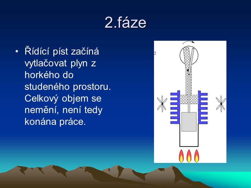 2.fáze Řídící píst začíná vytlačovat plyn z horkého do studeného prostoru.