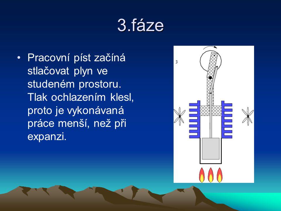 3.fáze Pracovní píst začíná stlačovat plyn ve studeném prostoru.