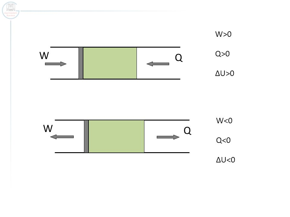 W Q W<0 Q<0 ΔU<0 W>0 Q>0 ΔU>0