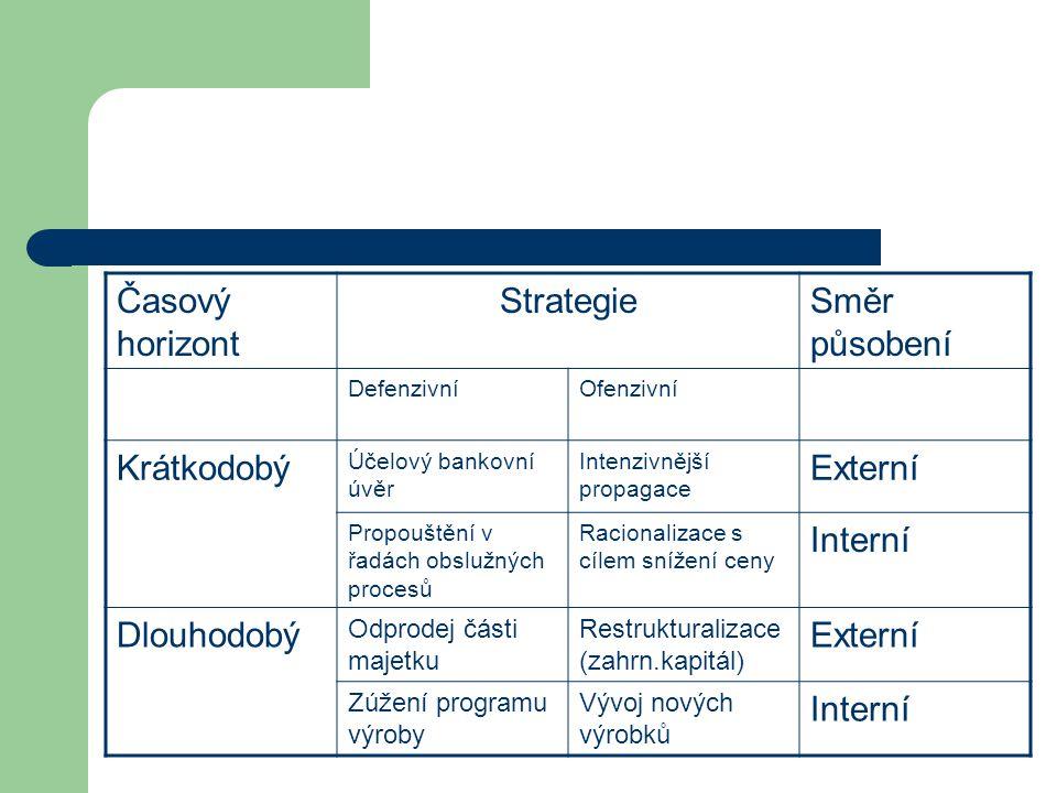 Časový horizont Strategie Směr působení Krátkodobý Externí Interní