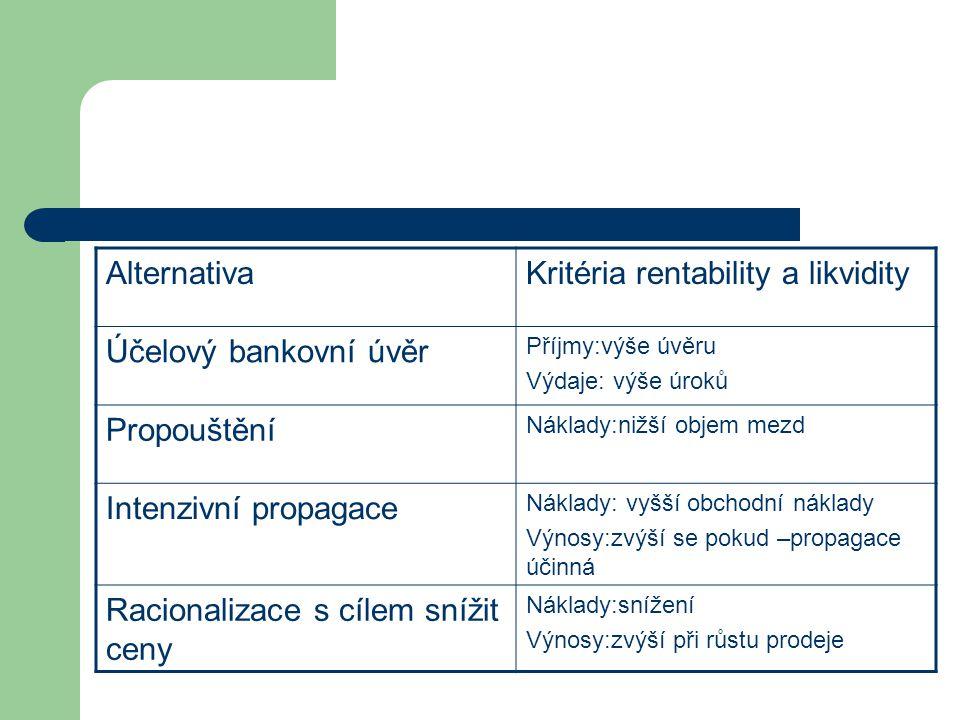 Kritéria rentability a likvidity Účelový bankovní úvěr Propouštění