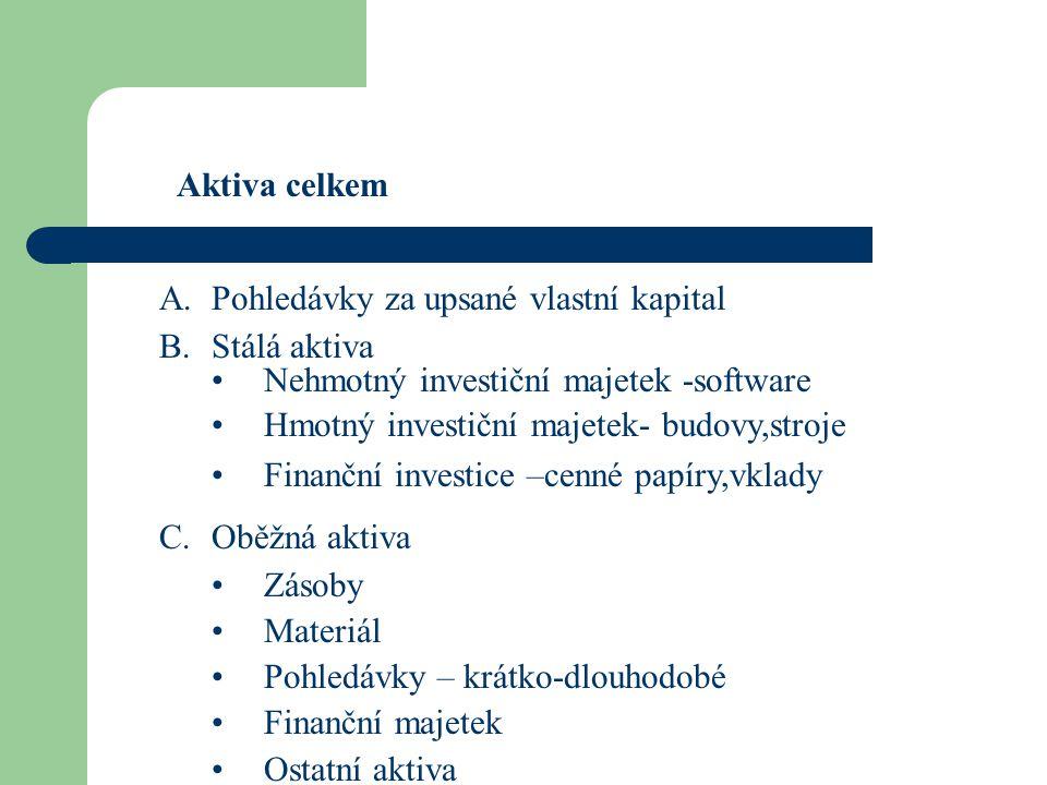 Aktiva celkem Pohledávky za upsané vlastní kapital. Stálá aktiva. Nehmotný investiční majetek -software.