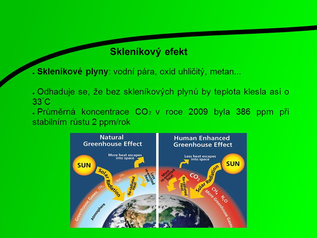 Skleníkový efekt Skleníkové plyny: vodní pára, oxid uhličitý, metan...