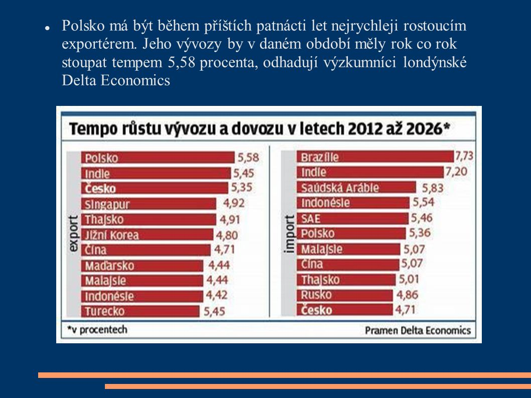Polsko má být během příštích patnácti let nejrychleji rostoucím exportérem.