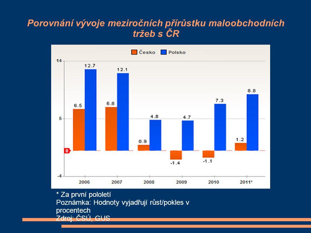 Porovnání vývoje meziročních přírůstku maloobchodních tržeb s ČR
