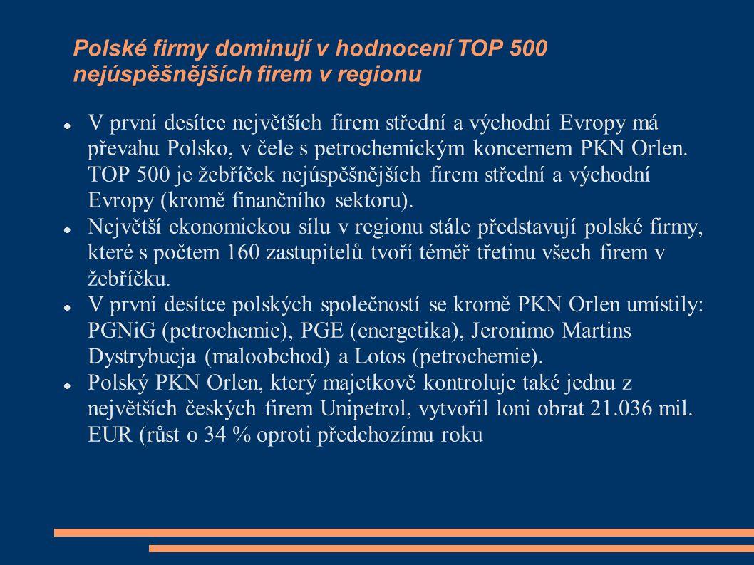 Polské firmy dominují v hodnocení TOP 500 nejúspěšnějších firem v regionu