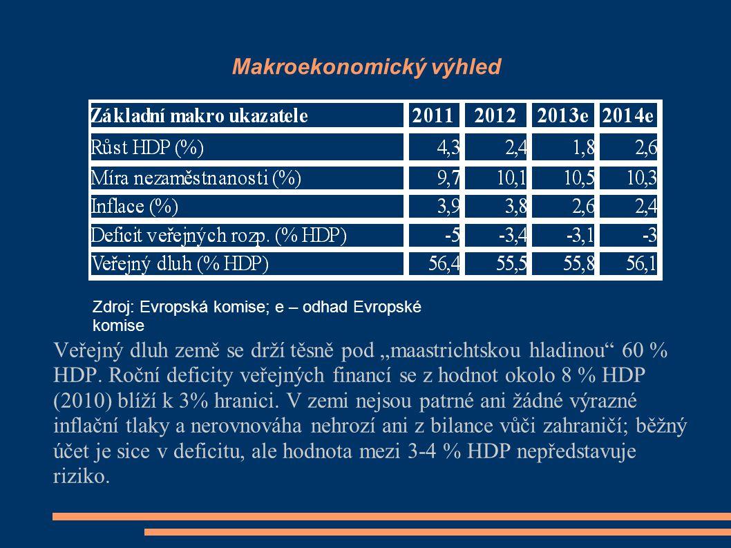 Makroekonomický výhled
