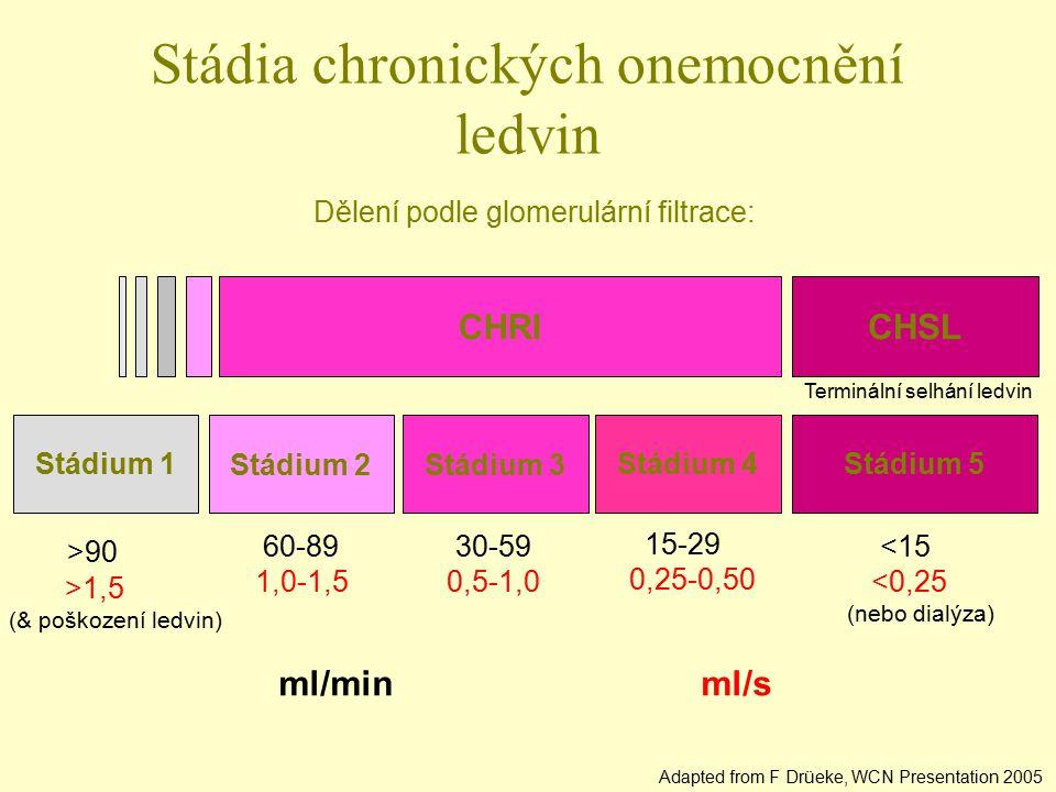 Stádia chronických onemocnění ledvin
