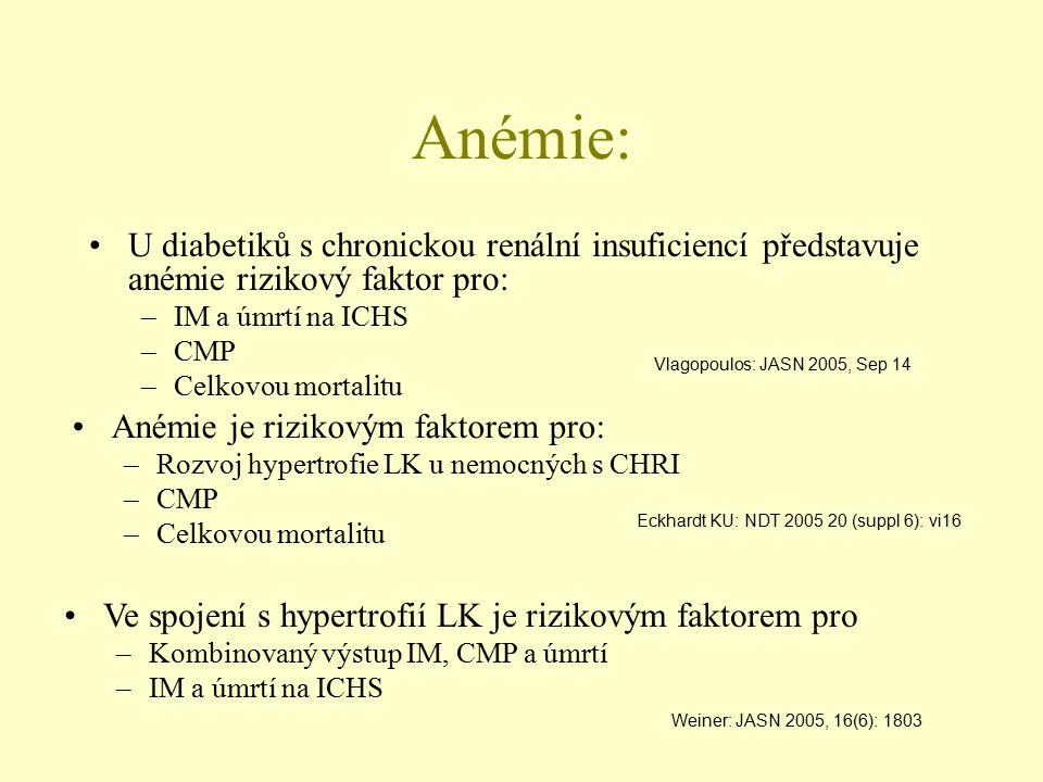 Anémie: U diabetiků s chronickou renální insuficiencí představuje anémie rizikový faktor pro: IM a úmrtí na ICHS.