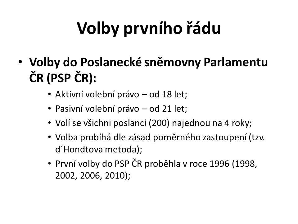 Volby prvního řádu Volby do Poslanecké sněmovny Parlamentu ČR (PSP ČR): Aktivní volební právo – od 18 let;