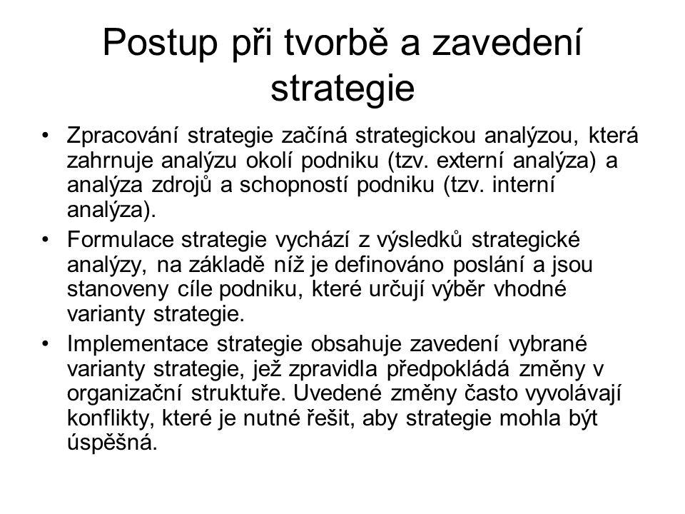 Postup při tvorbě a zavedení strategie
