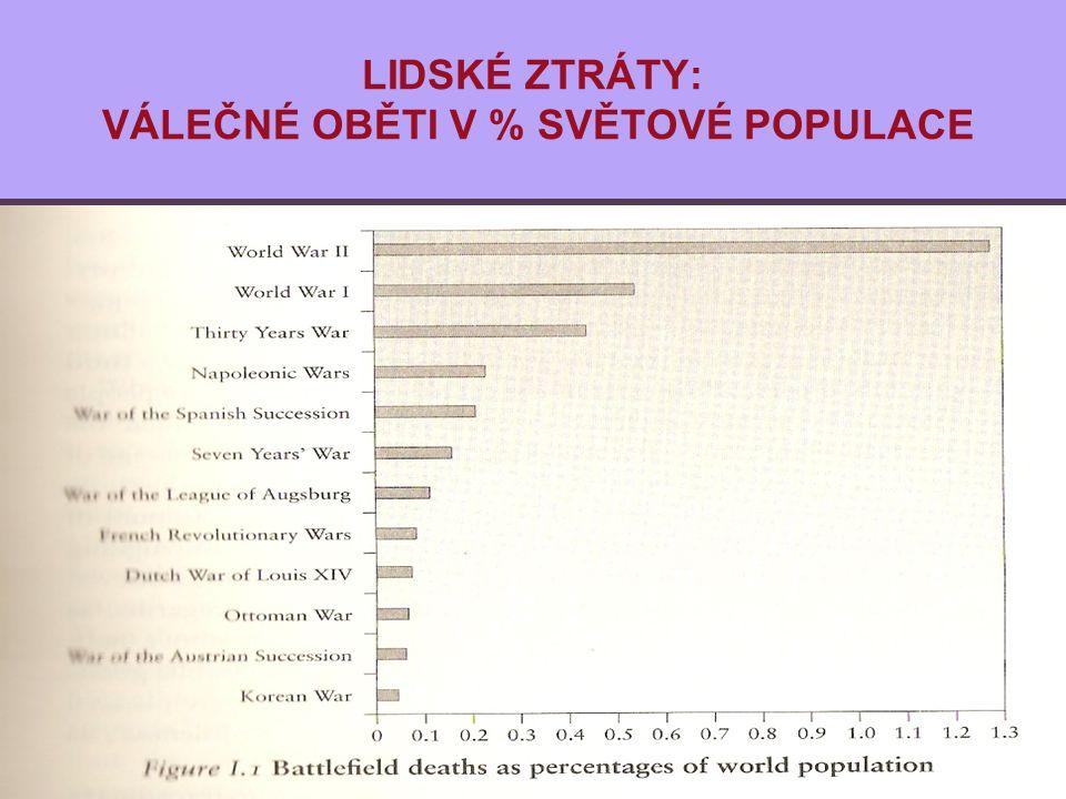LIDSKÉ ZTRÁTY: VÁLEČNÉ OBĚTI V % SVĚTOVÉ POPULACE