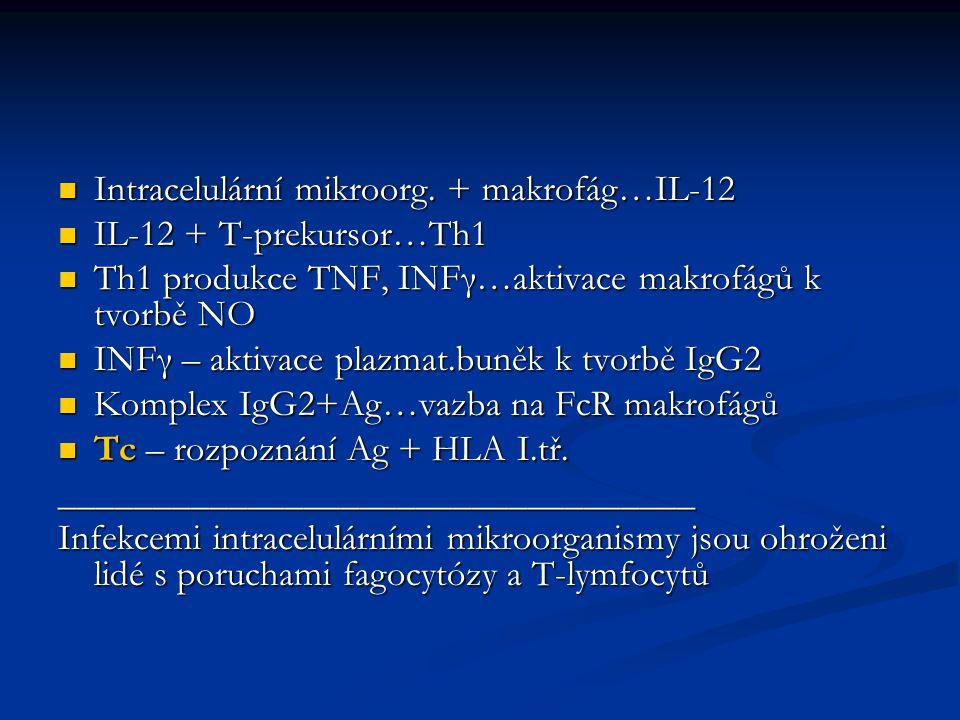 Intracelulární mikroorg. + makrofág…IL-12