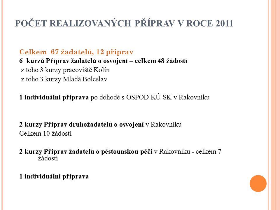 POČET REALIZOVANÝCH PŘÍPRAV V ROCE 2011