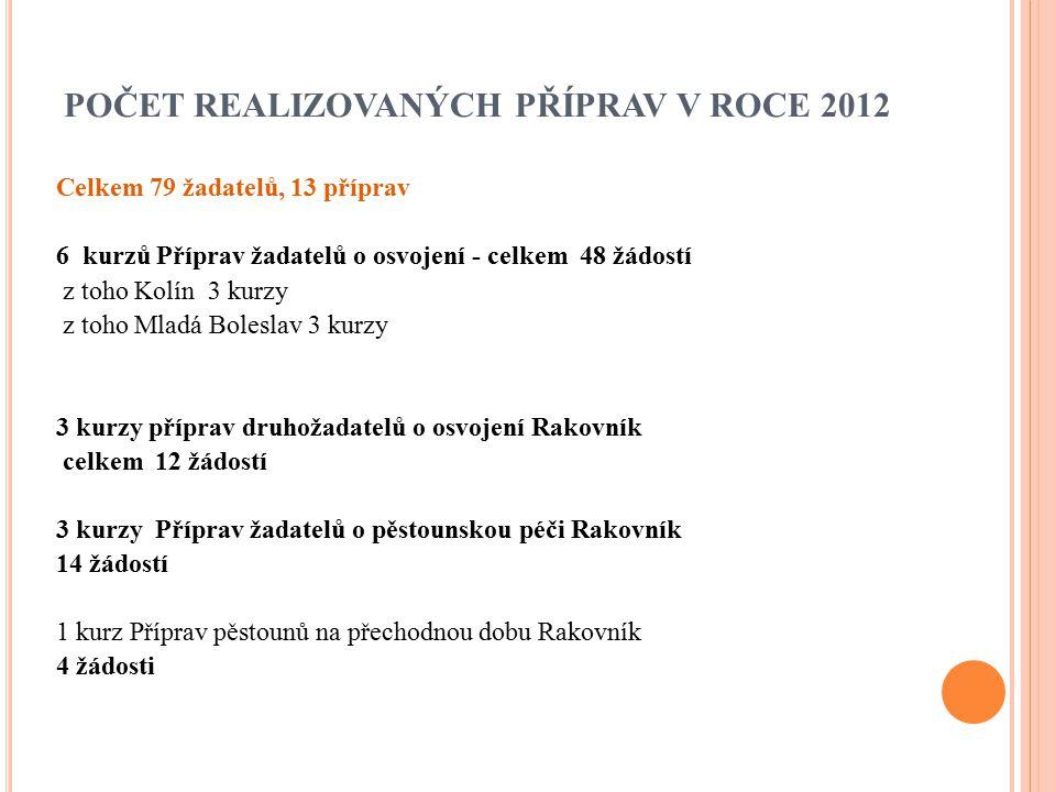POČET REALIZOVANÝCH PŘÍPRAV V ROCE 2012