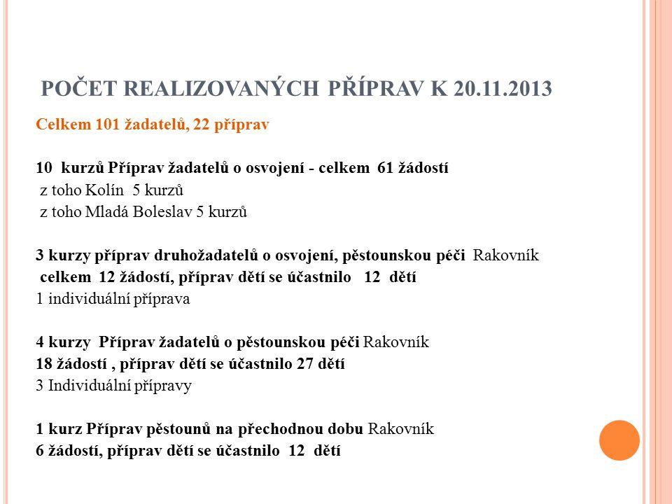 POČET REALIZOVANÝCH PŘÍPRAV K 20.11.2013