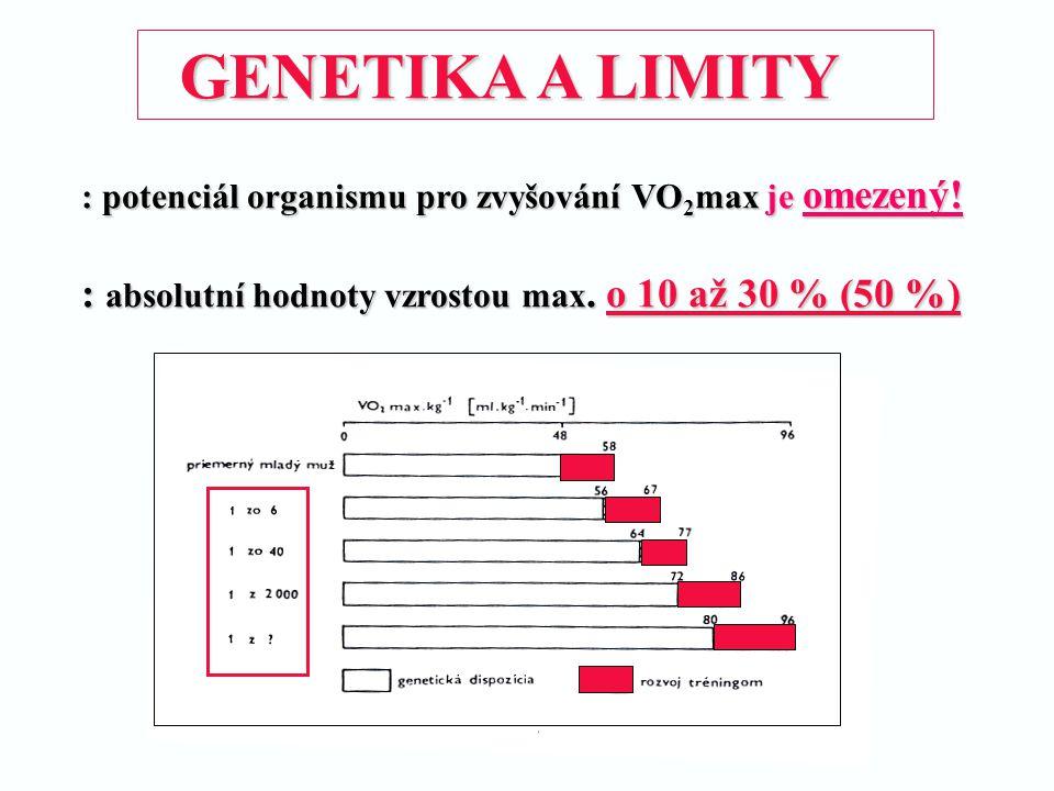 GENETIKA A LIMITY : potenciál organismu pro zvyšování VO2max je omezený.