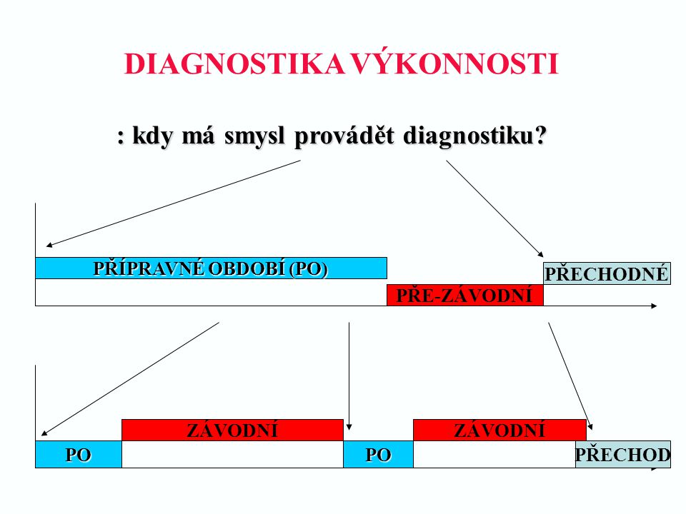 DIAGNOSTIKA VÝKONNOSTI