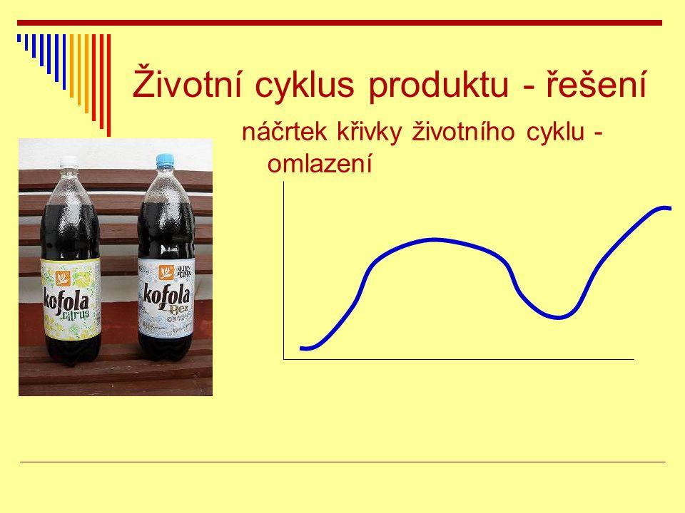 Životní cyklus produktu - řešení