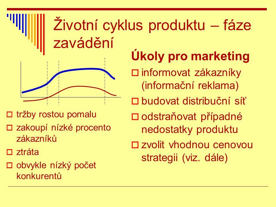 Životní cyklus produktu – fáze zavádění