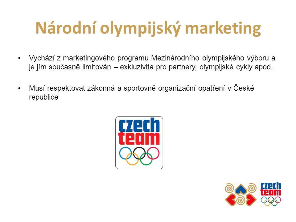 Národní olympijský marketing