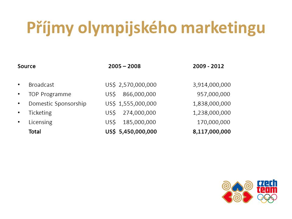 Příjmy olympijského marketingu