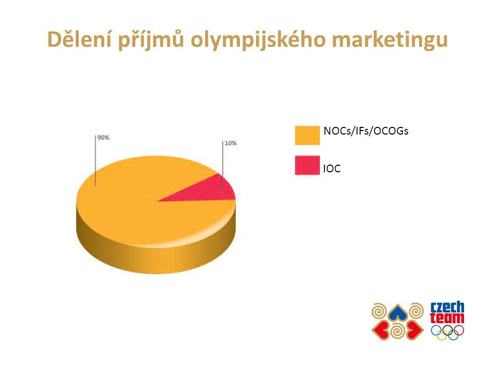 Dělení příjmů olympijského marketingu