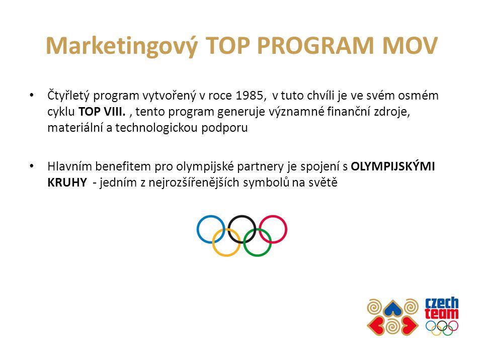 Marketingový TOP PROGRAM MOV
