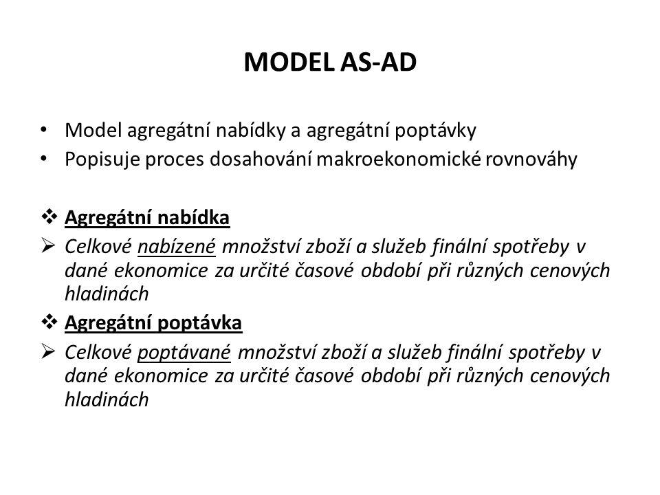 MODEL AS-AD Model agregátní nabídky a agregátní poptávky