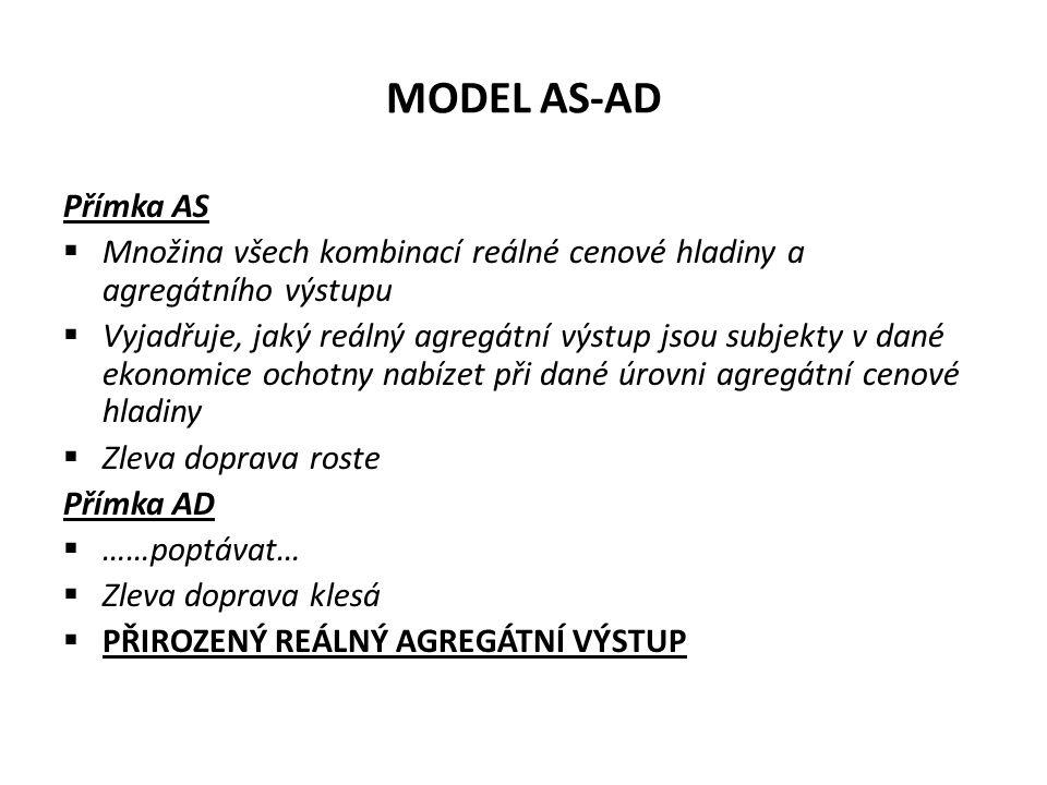 MODEL AS-AD Přímka AS. Množina všech kombinací reálné cenové hladiny a agregátního výstupu.