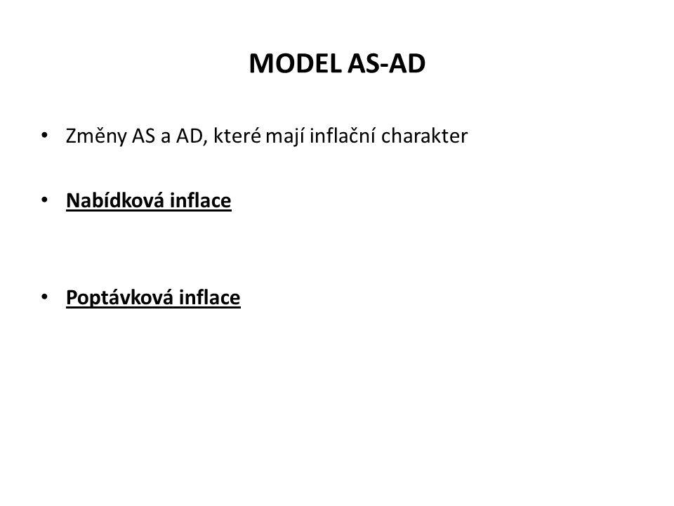 MODEL AS-AD Změny AS a AD, které mají inflační charakter