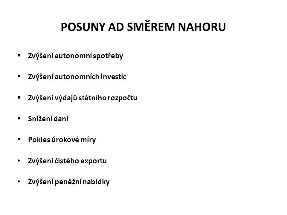 POSUNY AD SMĚREM NAHORU