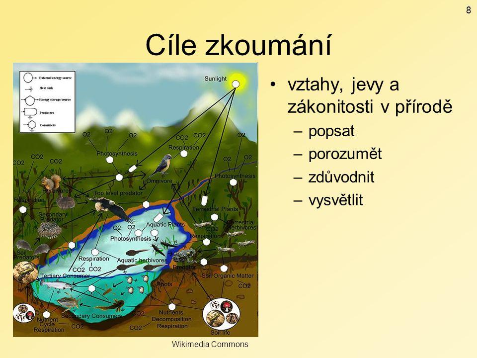 Cíle zkoumání vztahy, jevy a zákonitosti v přírodě popsat porozumět
