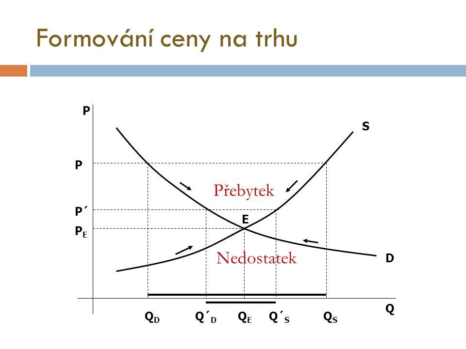 Formování ceny na trhu Přebytek Nedostatek P S P P´ E PE D Q QD Q´D QE