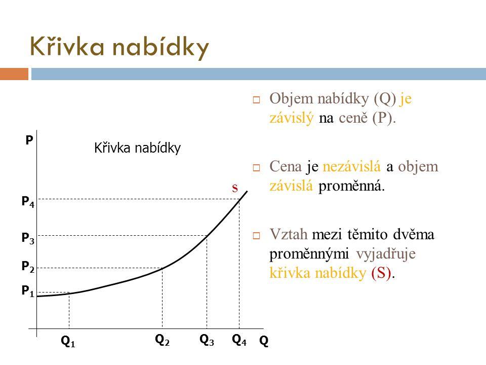 Křivka nabídky Objem nabídky (Q) je závislý na ceně (P).
