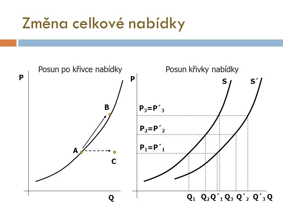 Změna celkové nabídky Posun po křivce nabídky Posun křivky nabídky P P