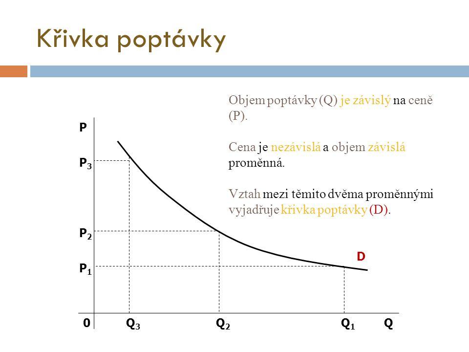Křivka poptávky Objem poptávky (Q) je závislý na ceně (P).