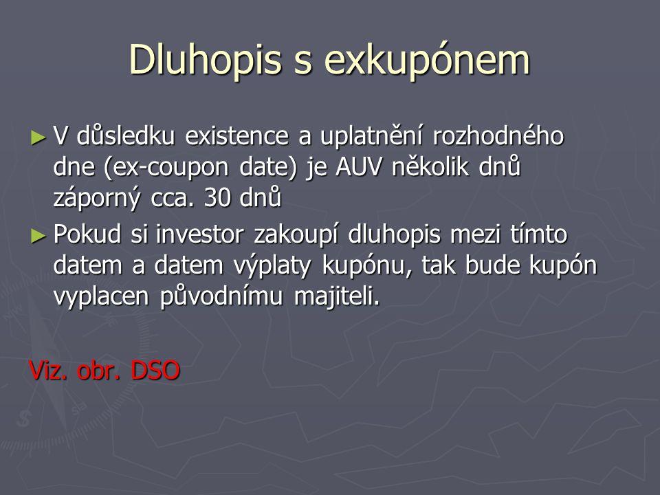 Dluhopis s exkupónem V důsledku existence a uplatnění rozhodného dne (ex-coupon date) je AUV několik dnů záporný cca. 30 dnů.