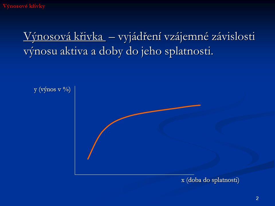 Výnosové křivky Výnosová křivka – vyjádření vzájemné závislosti výnosu aktiva a doby do jeho splatnosti.